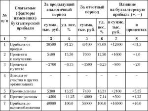 Анализ прибыли до налогообложения