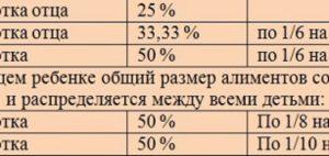 50 процентов от алиментов или от заработной платы