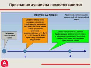 Протокол по несостоявшемуся аукциону 44 фз если не подано ни одной заявки