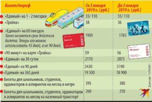 Сколько стоит школьный проездной на наземный транспорт