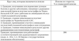 Как получить индексацию пенсии работающему пенсионеру в чернобыльской зоне