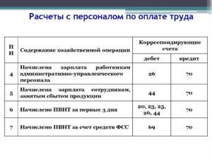 Учет расчетов с персоналом по оплате труда