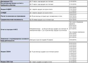 Отчетность ИП, ООО при УСН в 2021 году