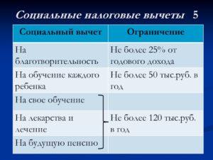 Социальный налоговый вычет 2014