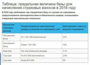 ФСС: предельная величина базы в 2021 году