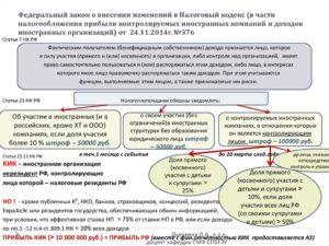 Закон об ограничении пеней и других изменениях в НК принят