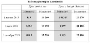 Алименты с безработного в москве