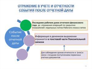 Бухгалтерская отчетность – корректировка после отчетной даты