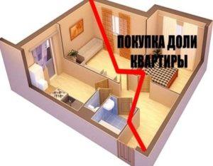 Как продать долю в квартире сособственнику