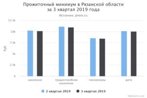 Размер прожиточного минимума в ульяновской области в 2021 году