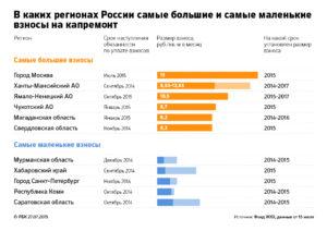 Взносы на капитальный ремонт в москве