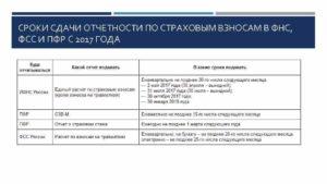 Изменение сроков сдачи отчетности в ПФР и ФСС с 2021