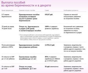 Пособие по беременности и родам: НДФЛ