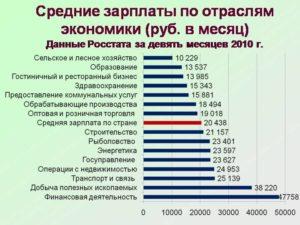 Средняя зарплата по отраслям