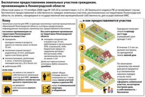 Выкупить землю под домом в собственность