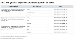 Реквизиты ФСС и ПФР для уплаты страховых взносов 2017
