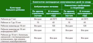 Какой порядок оплаты больничных листов