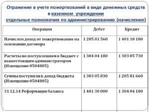 Бюджетное учреждение оказывает пожертвование какие проводки