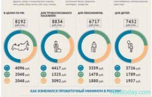 Размер прожиточного минимума в ставропольском крае в 2021 году