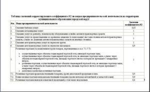 К2 ЕНВД 2021 – по видам деятельности