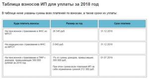 Расчет страховых взносов в 2018 году