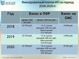 Как рассчитать отчисления в Пенсионный фонд