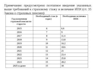 Если нет трудового стажа будет ли пенсия в россии