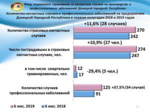 Ставка ФСС от несчастных случаев в 2021 году
