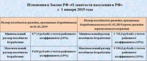 Сколько платят на бирже труда по безработице 2019 пособие