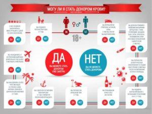 Как стать донором крови в москве за деньги 2021