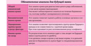 Анализы в женской консультации при беременности