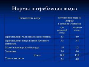 Норматив потребления холодной воды на 1 человека