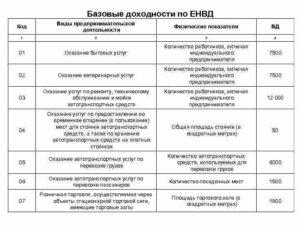 Код вида деятельности по ЕНВД