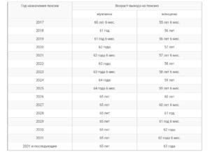 Пенсионный возраст госслужащих в России с 2017