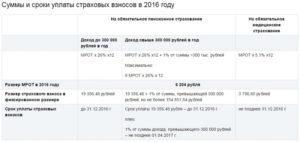 Страховые взносы ИП в 2017 году