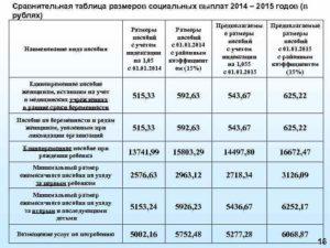 Основные изменения в расчете социальных пособий в 2015 году