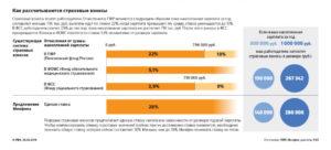 Процент отчисления в пенсионный фонд