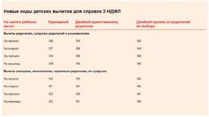 Коды налоговых вычетов по НДФЛ 2017 таблица