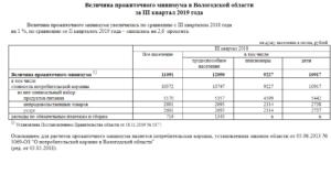 Прожиточный минимум в спб на 2 квартал 2021 года