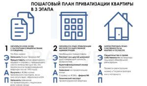 Приватизация квартиры по долям