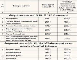 Льготы ветеранам боевых действий в татарстане в 2021 году