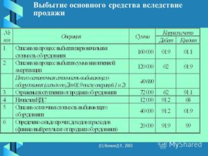 Проводки по списанию остаточной стоимости основных средств