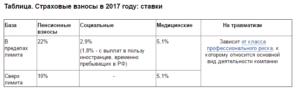 Социальные налоги в 2017 году – ставки