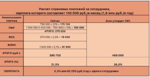 Отчисления в фонды в 2017 году: таблица