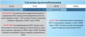 ККМ с 2021 года для ЕНВД