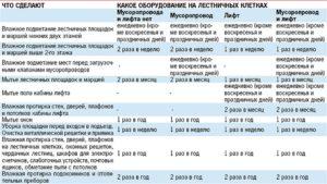 Нормативы уборки подъездов многоквартирных домов в москве