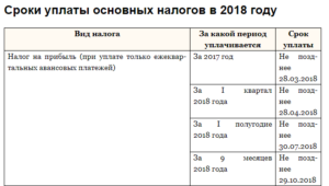 Налог на прибыль организаций: срок сдачи в 2021 году