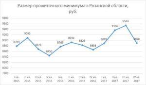 Размер прожиточного минимума в рязанской области в 2021 году