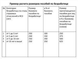 Расчет пособия по безработице 2013