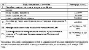 Выплаты малоимущим семьям в 2021 году в ростовской области